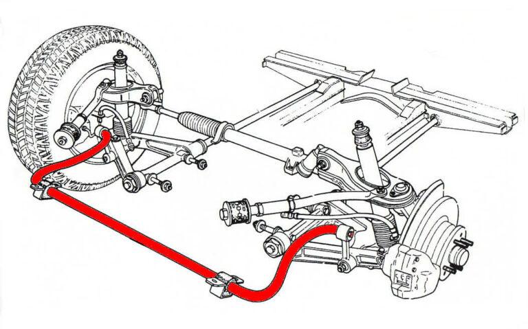 スタビライザーとは?乗り心地を保ったままロールを減らす安定装置