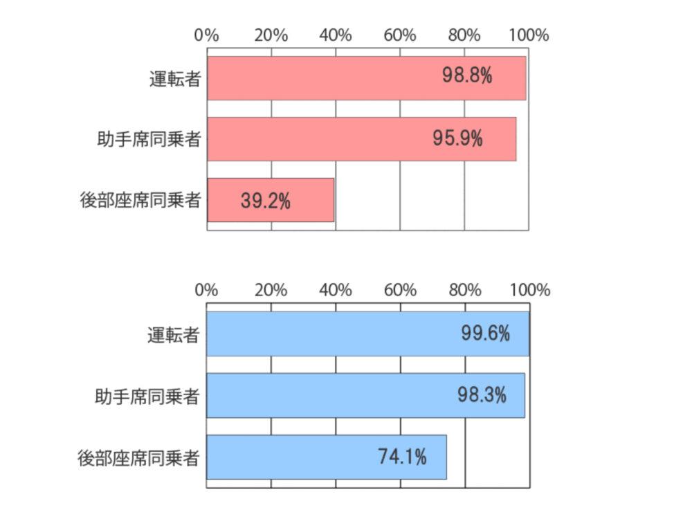 一般道と高速道路におけるシートベルト着用状況調査(2019年調査結果)