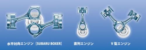 3種類のエンジン