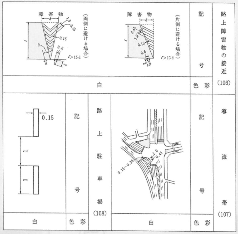 「道路標識、区画線及び道路標示に関する命令」での例示