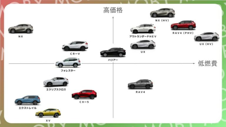 【ひと目で分かる】国産SUVマップ┃全30モデル比較&人気ランキングとおすすめ車種