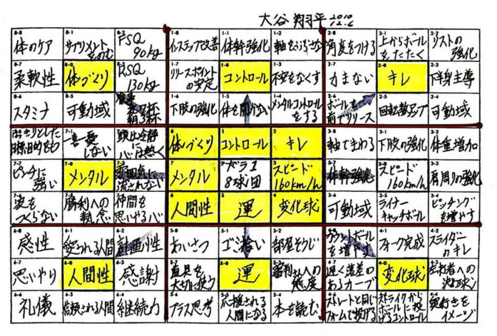 大谷翔平が作成した夢実現シート